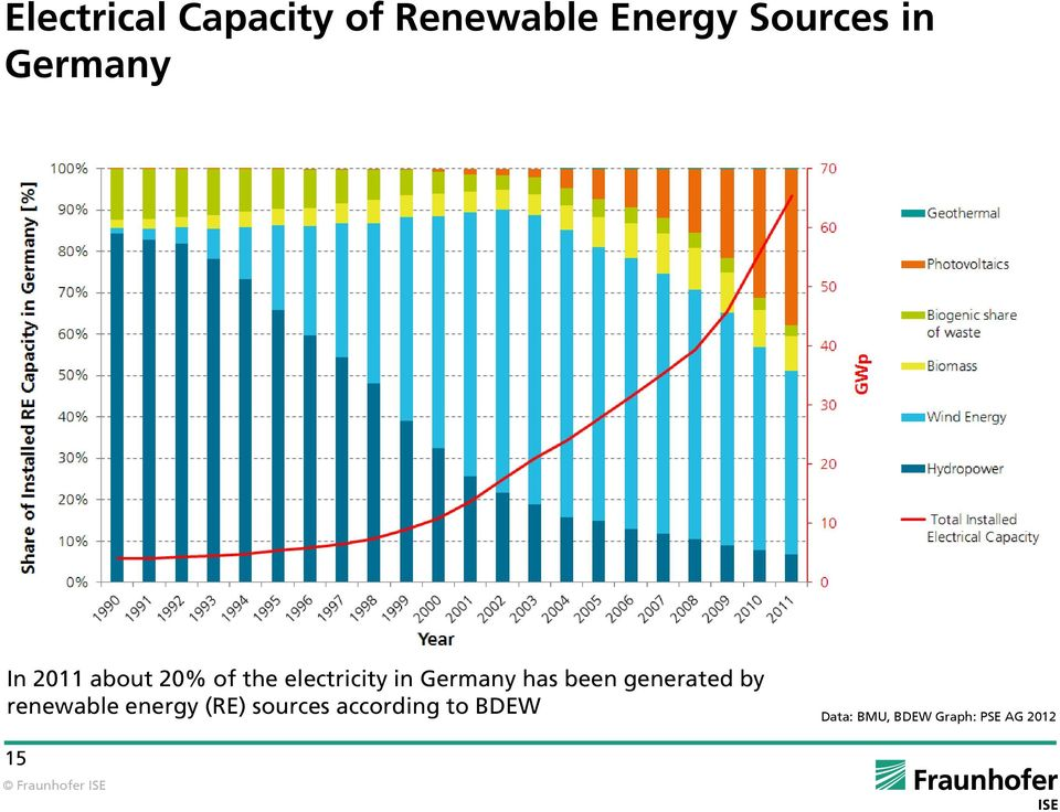 Germany has been generated by renewable energy (RE)