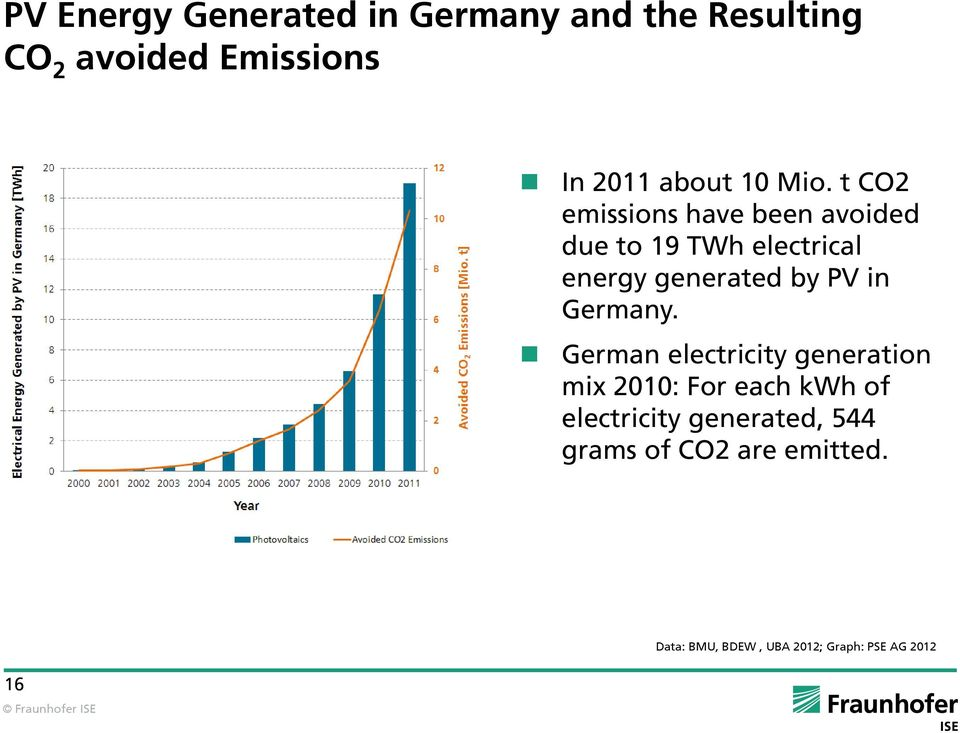 t CO2 emissions have been avoided due to 19 TWh electrical energy generated by PV in