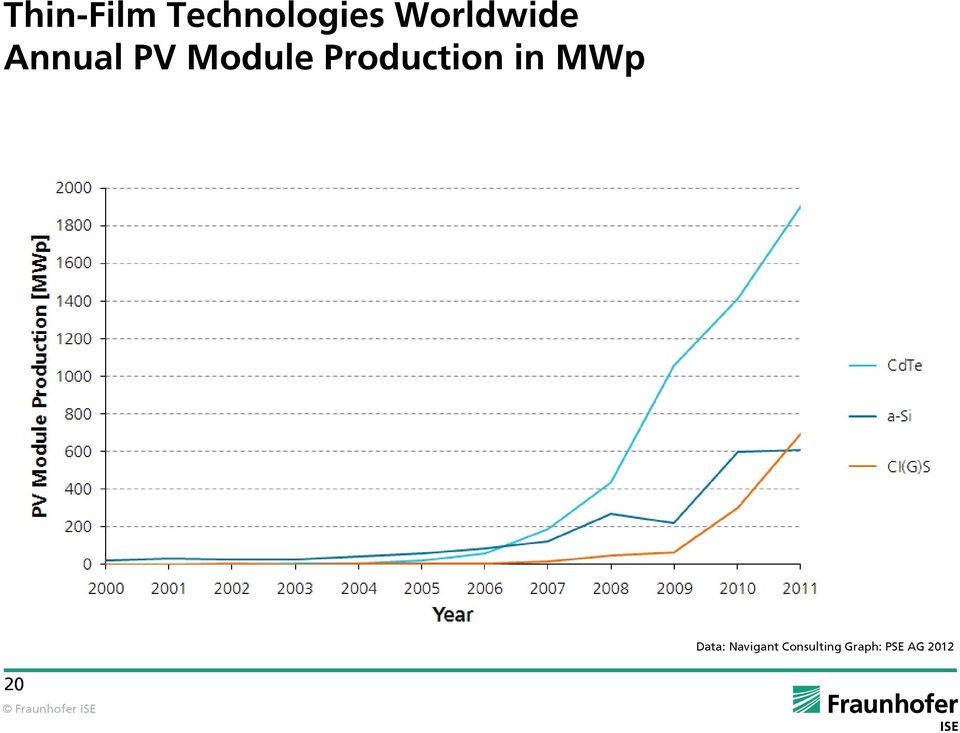 Production in MWp Data: