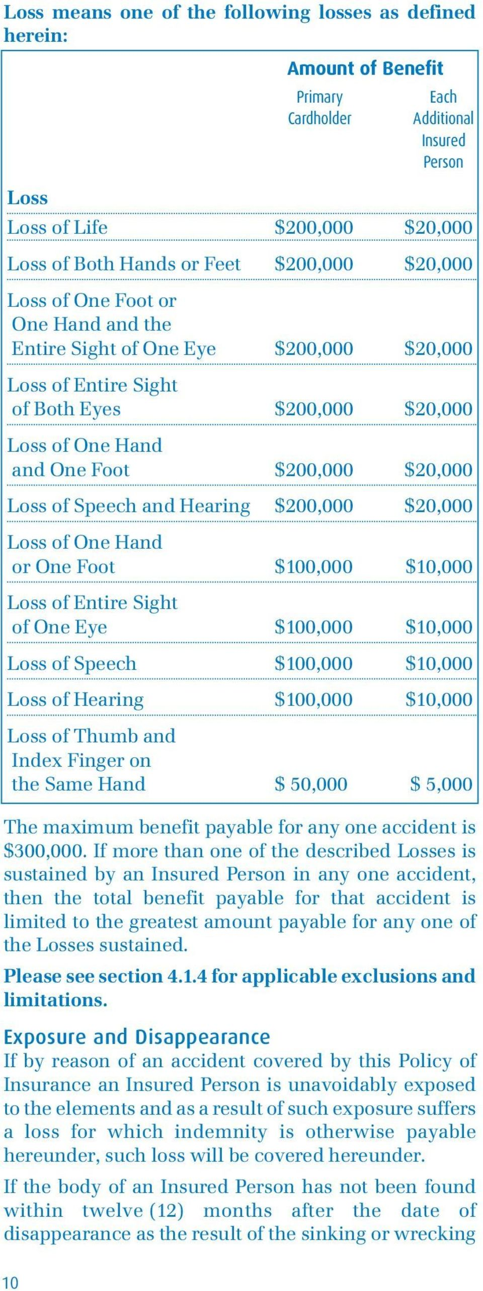 and Hearing $200,000 $20,000 Loss of One Hand or One Foot $100,000 $10,000 Loss of Entire Sight of One Eye $100,000 $10,000 Loss of Speech $100,000 $10,000 Loss of Hearing $100,000 $10,000 Loss of