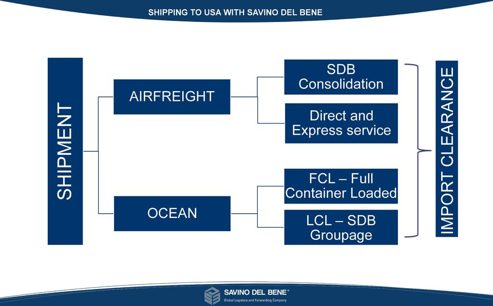 FIGURES SDB Consolidation AIRFREIGHT Direct and