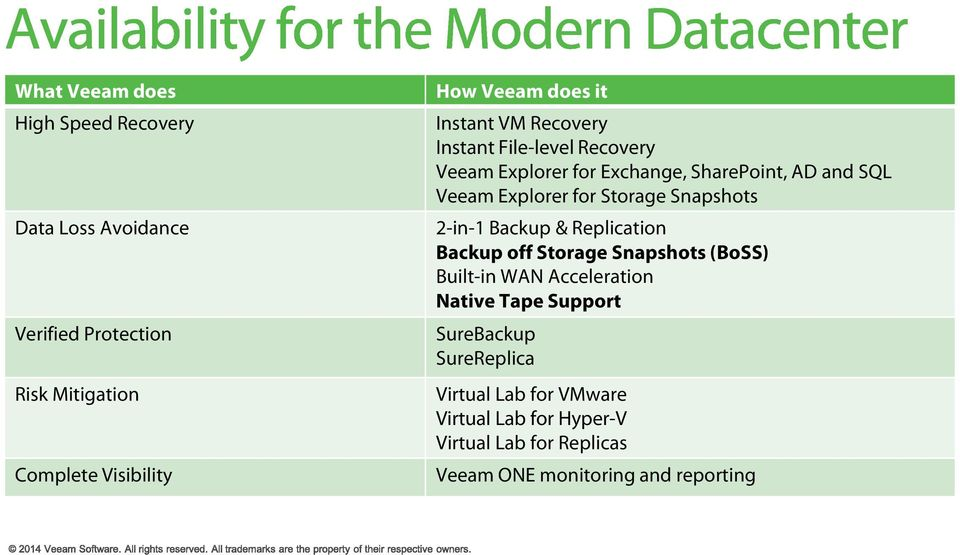 HP Integration with Veeam Backup and Replication  Mark