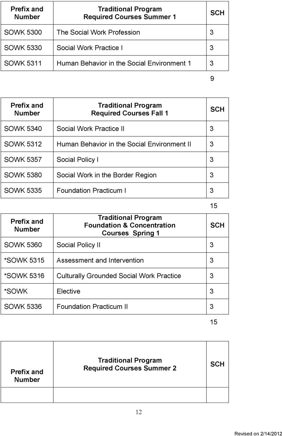 Social Work in the Border Region 3 SOWK 5335 Foundation Practicum I 3 Foundation & Concentration Courses Spring 1 SOWK 5360 Social Policy II 3 *SOWK 5315