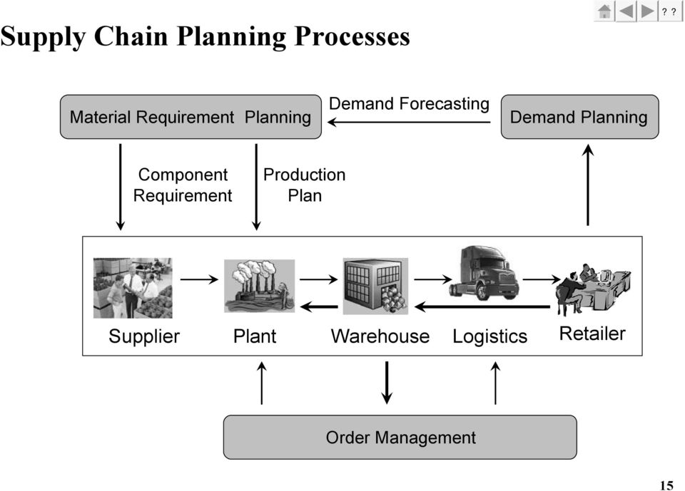 Planning Component Requirement Production Plan