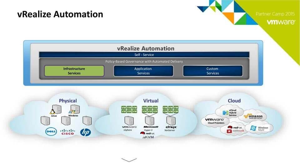 Services vcloud Automation Center Custom Services Physical Virtual Cloud