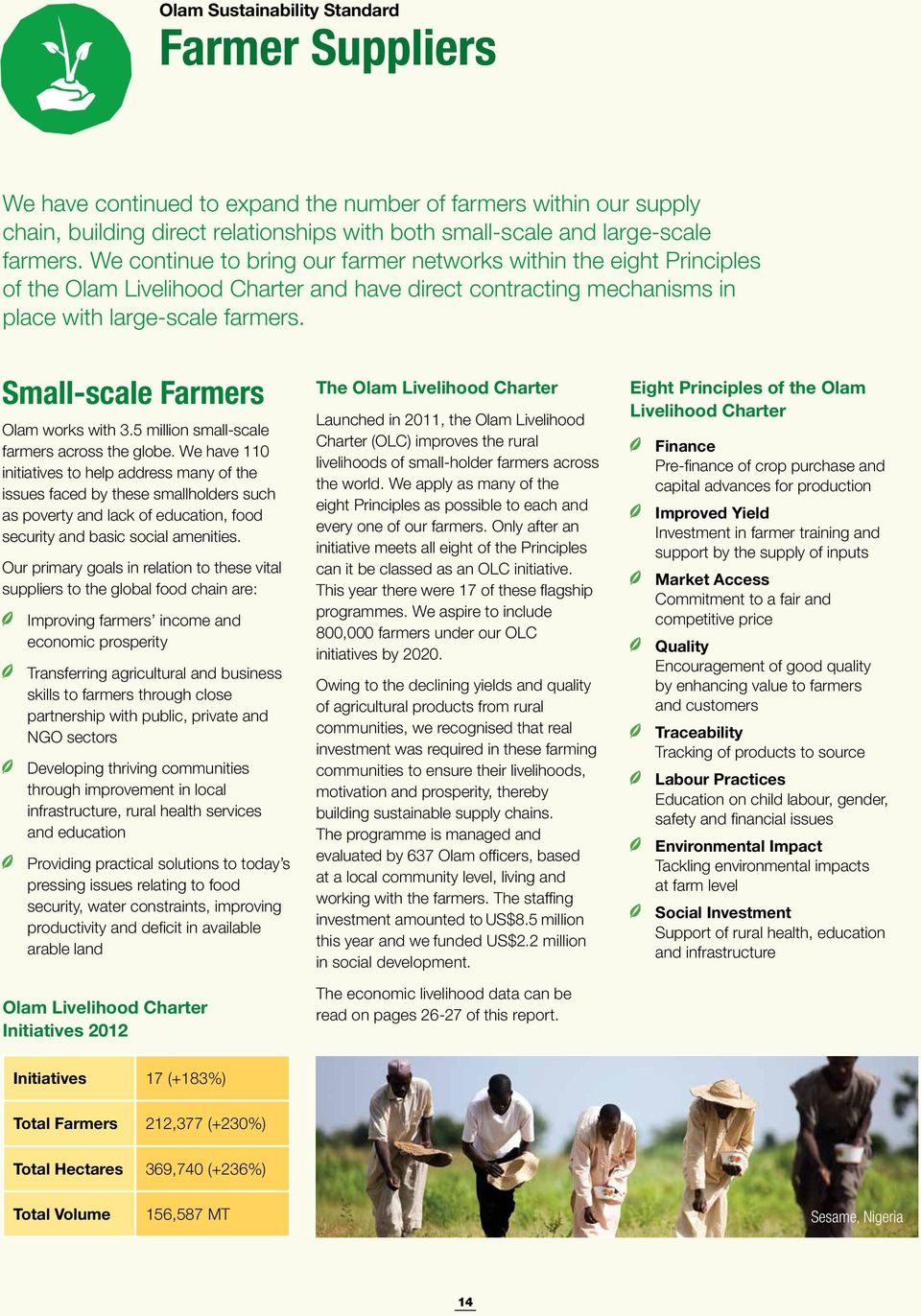 Small-scale Farmers Olam works with 3.5 million small-scale farmers across the globe.