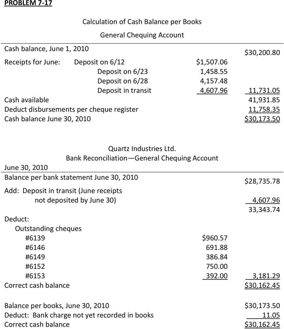 50 Quartz Industries Ltd. Bank Reconciliation General Chequing Account June 30, 2010 Balance per bank statement June 30, 2010 $28,735.