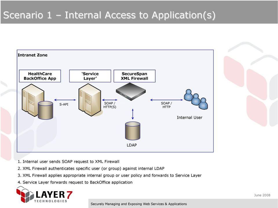 XML Firewall authenticates specific user (or group) against internal LDAP 3.