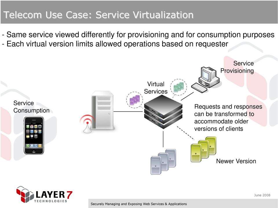 operations based on requester Virtual Services Service Provisioning Service