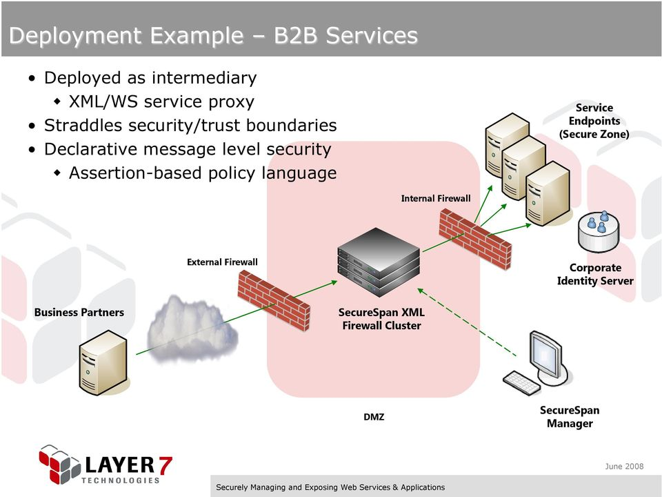 policy language Service Endpoints (Secure Zone) Internal Firewall External Firewall