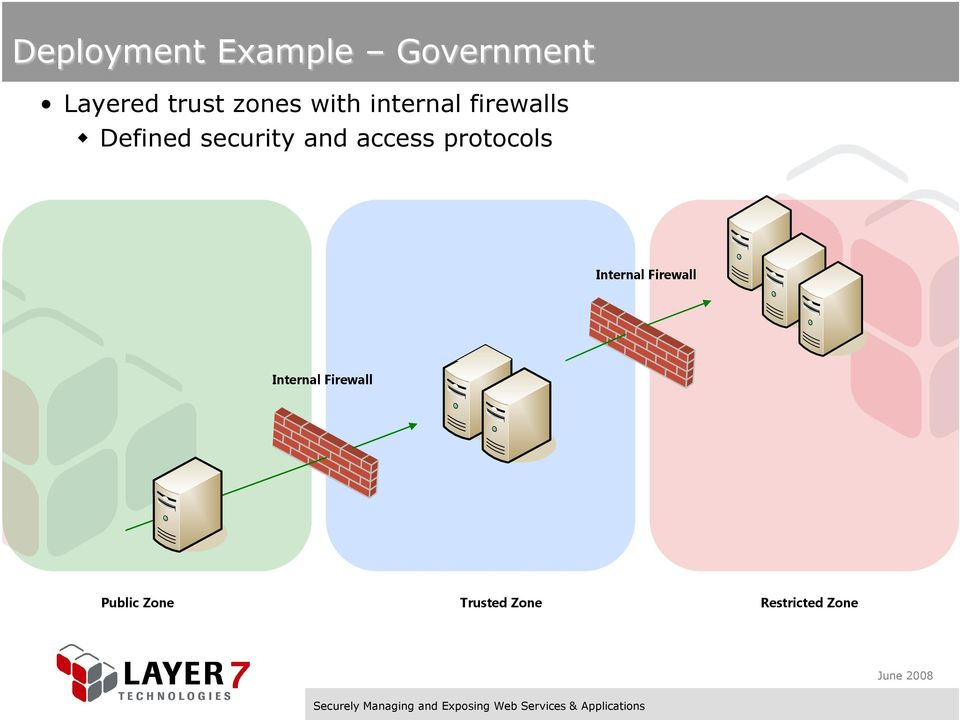 and access protocols Internal Firewall