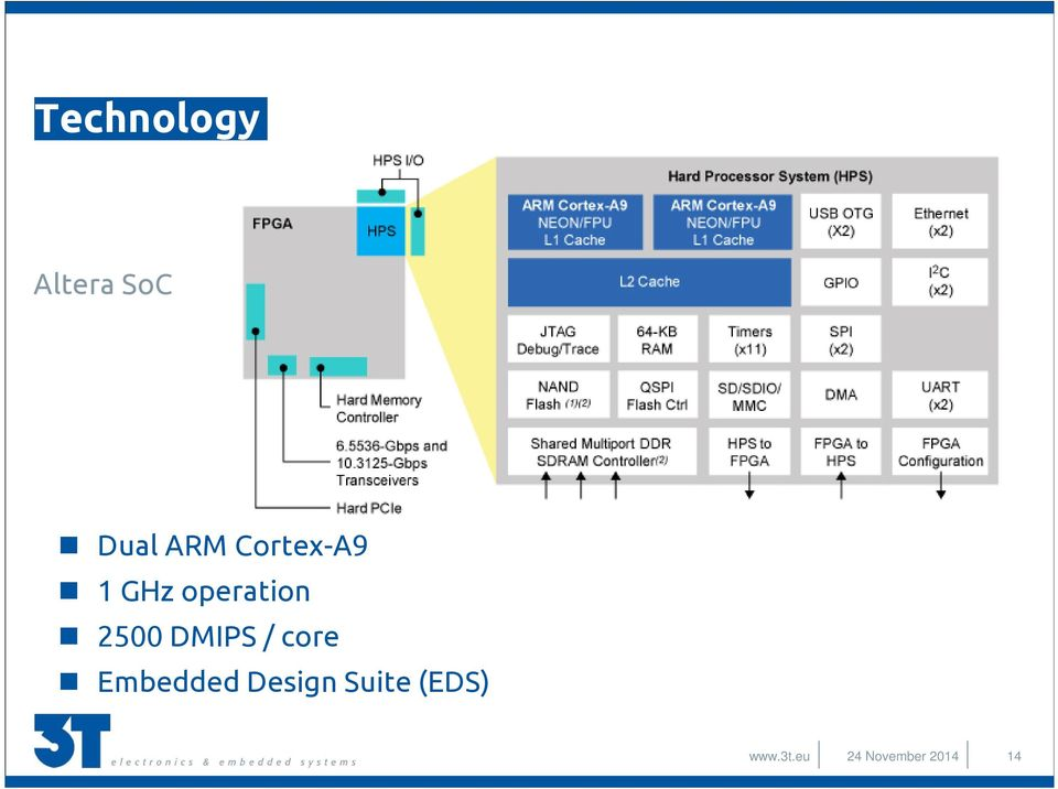 DMIPS / core Embedded Design