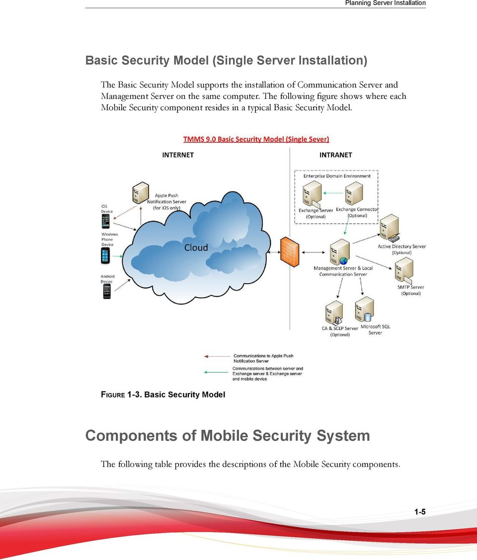 The following figure shows where each Mobile Security component resides in a typical Basic Security Model.