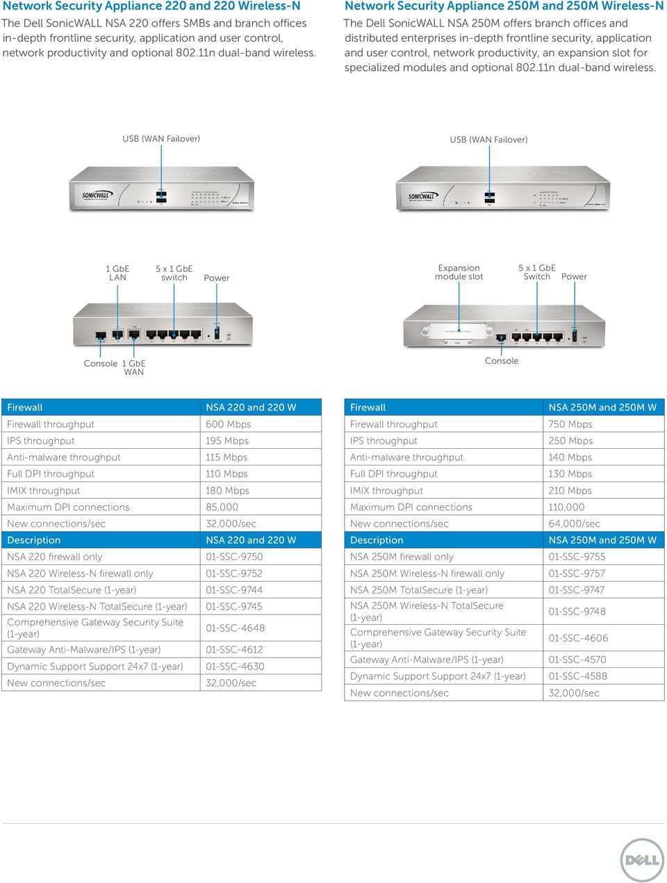 Network Security Appliance 250M and 250M Wireless-N The Dell SonicWALL NSA 250M offers branch offices and distributed enterprises in-depth frontline security, application and user control, network