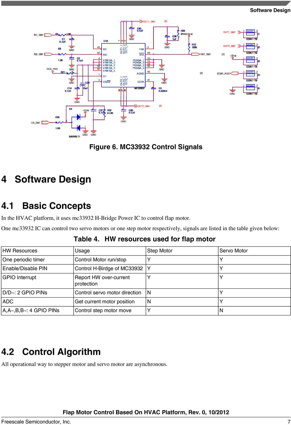 HW resources used for flap motor HW Resources Usage Step Motor Servo Motor One periodic timer Control Motor run/stop Y Y Enable/Disable PIN Control H-Birdge of MC33932 Y Y GPIO Interrupt Report