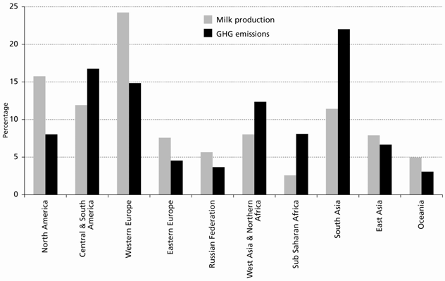 Figure 4.2. Relative contribution of world regions to milk production and GHG emissions associated to milk production, processing and transportation 4.