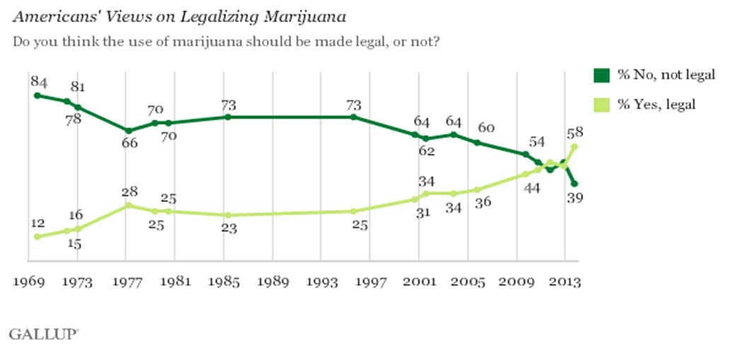 Figure 1 Gallup poll US public opinion on cannabis legalization (2013) Such approaches to legalisation and regulation, with the exception of the Netherlands, have not seriously been on policy agendas