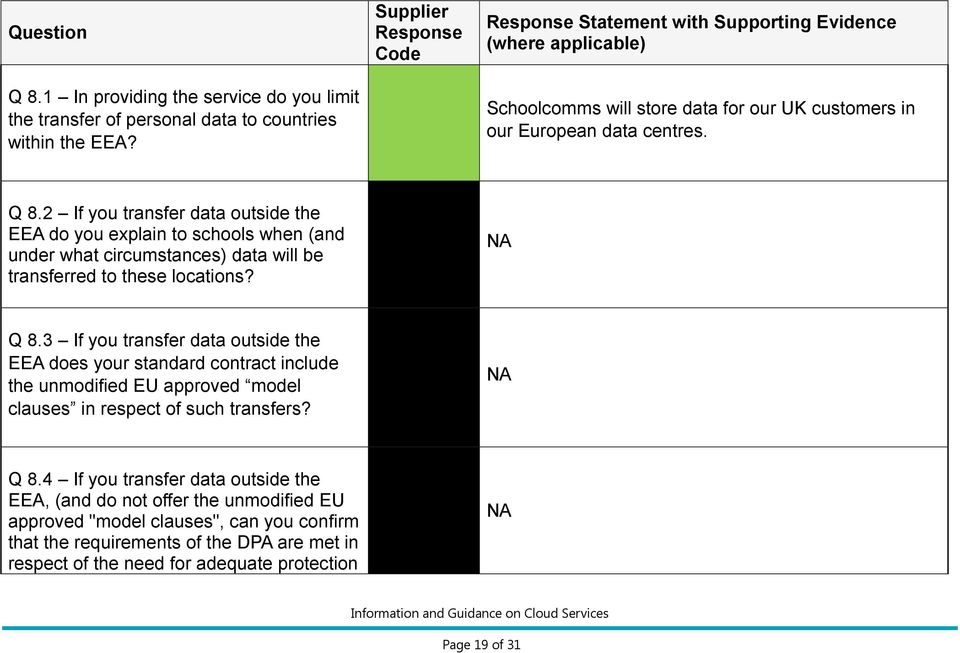 2 If you transfer data outside the EEA do you explain to schools when (and under what circumstances) data will be transferred to these locations? NA Q 8.