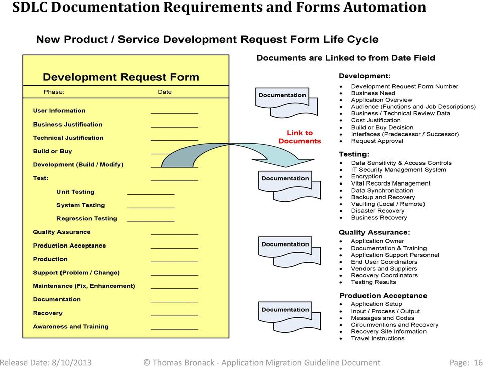 Development: Development Request Form Number Business Need Application Overview Audience (Functions and Job Descriptions) Business / Technical Review Data Cost Justification Build or Buy Decision
