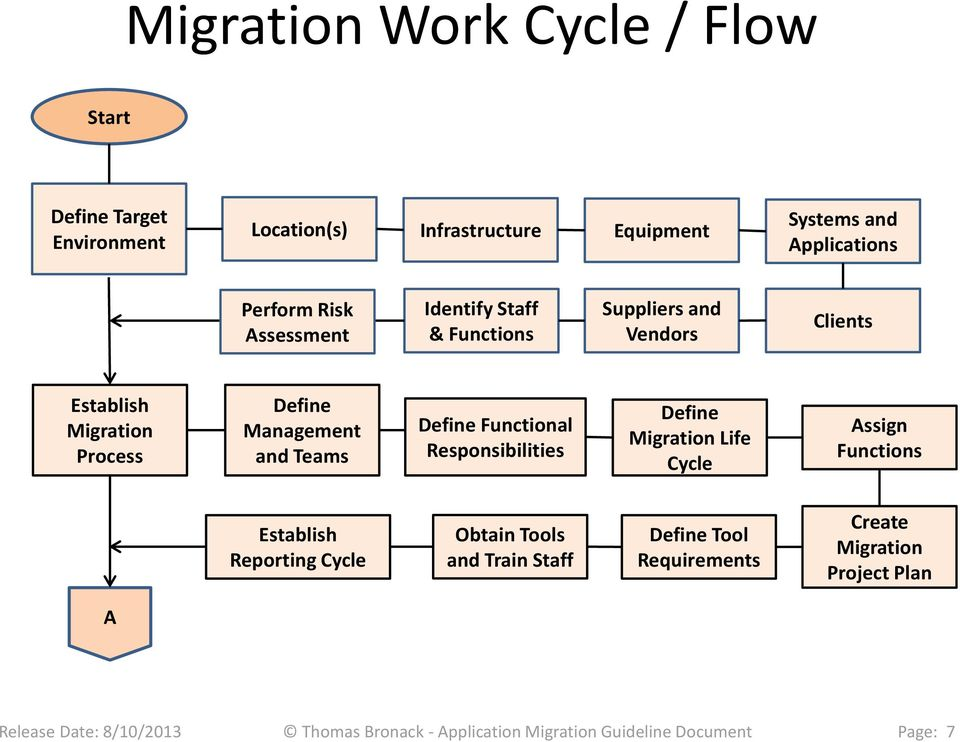 Process Define Management and Teams Define Functional Responsibilities Define Migration Life Cycle Assign