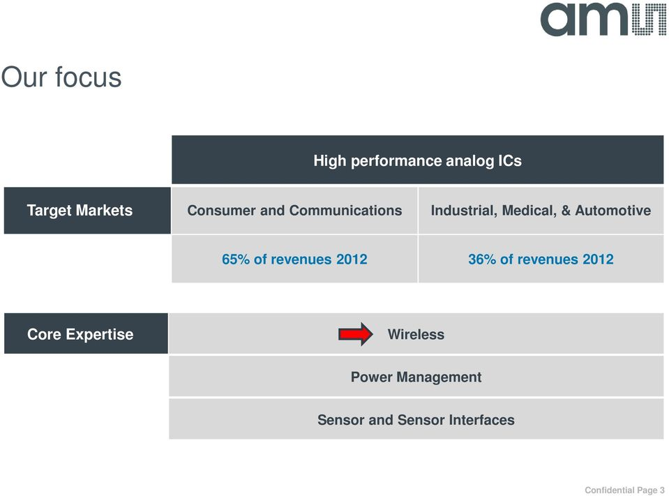 revenues 2012 36% of revenues 2012 Core Expertise Wireless
