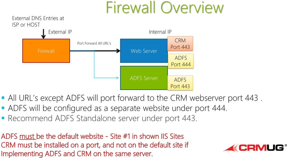 External DNS Entries at ISP or HOST External IP Firewall Port Forward All URL s Firewall Overview Web Server Internal IP CRM Port