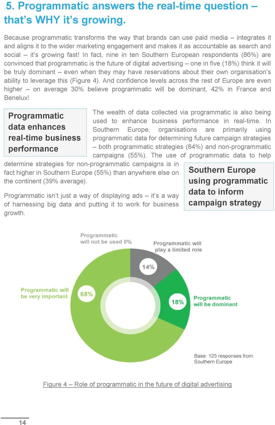 In fact, nine in ten Southern European respondents (86%) are convinced that programmatic is the future of digital advertising one in five (18%) think it will be truly dominant even when they may have