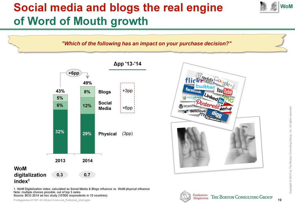 7 1. WoM Digitalization index: calculated as Social Media & Blogs influence vs.