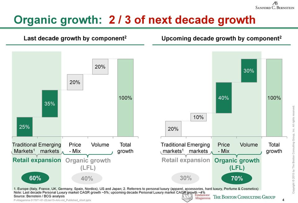 Organic growth (LFL) 60% 40% 30% 70% 1. Europe (Italy, France, UK, Germany, Spain, Nordics), US and Japan; 2.