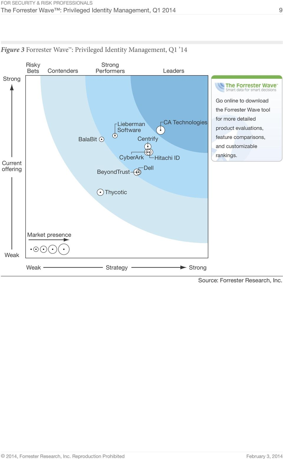Centrify Dell CA Technologies Hitachi ID Go online to download the Forrester Wave tool for more detailed product evaluations,