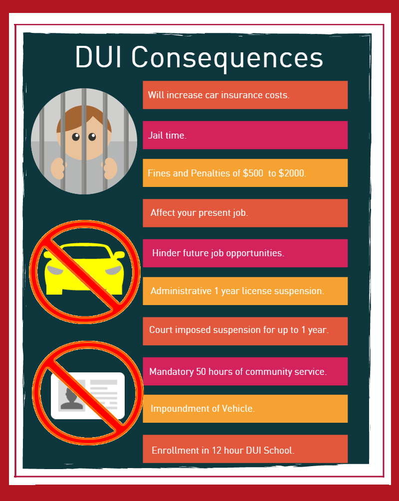 Consequences of a DUI First Refusal Suspension suspended for 1 year. Second Refusal suspension for 18 months.