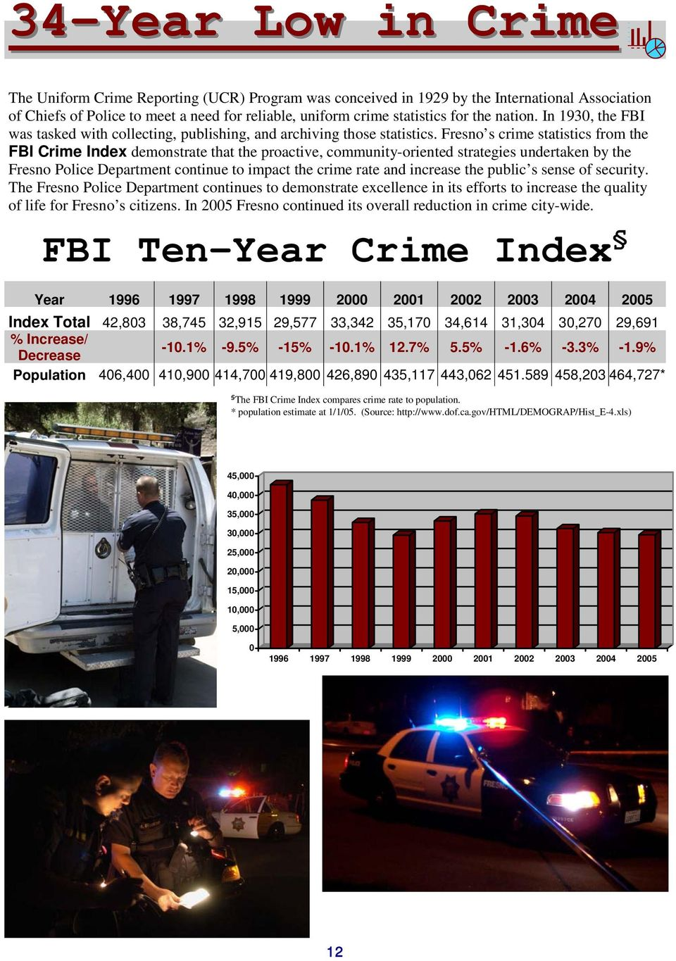 Fresno s crime statistics from the FBI Crime Index demonstrate that the proactive, community-oriented strategies undertaken by the Fresno Police Department continue to impact the crime rate and