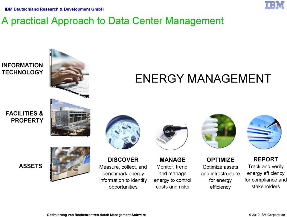 MANAGE Monitor, trend, and manage energy to control costs and risks OPTIMIZE Optimize assets and