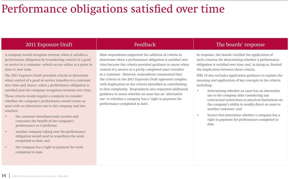 The 2011 Exposure Draft provided criteria to determine when control of a good or service transfers to a customer over time and, hence, when a performance obligation is satisfied (and the company