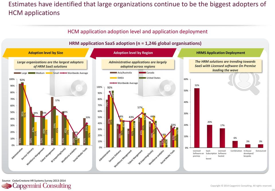 global organisations) Administrative Application Adoption level by Size Deployment 1 Administrative Application Adoption level by Region Deployment 1 Administrative Application HRMS Application