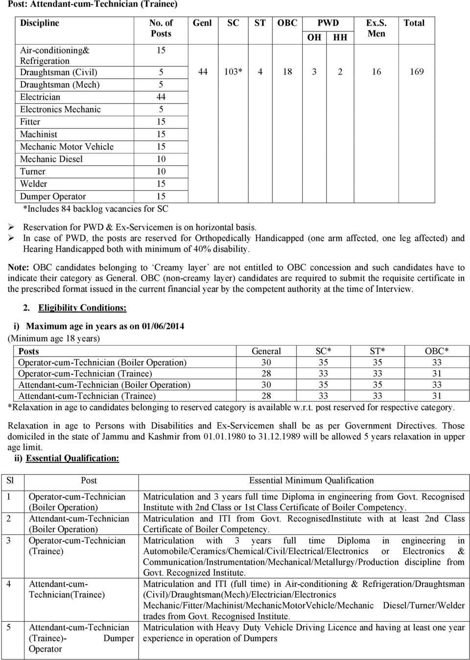 Welder 15 Dumper Operator 15 *Includes 84 backlog vacancies for SC Genl SC ST OBC PWD Ex.S. Total OH HH 44 103* 4 18 3 2 16 169 Reservation for PWD & Ex-Servicemen is on horizontal basis.