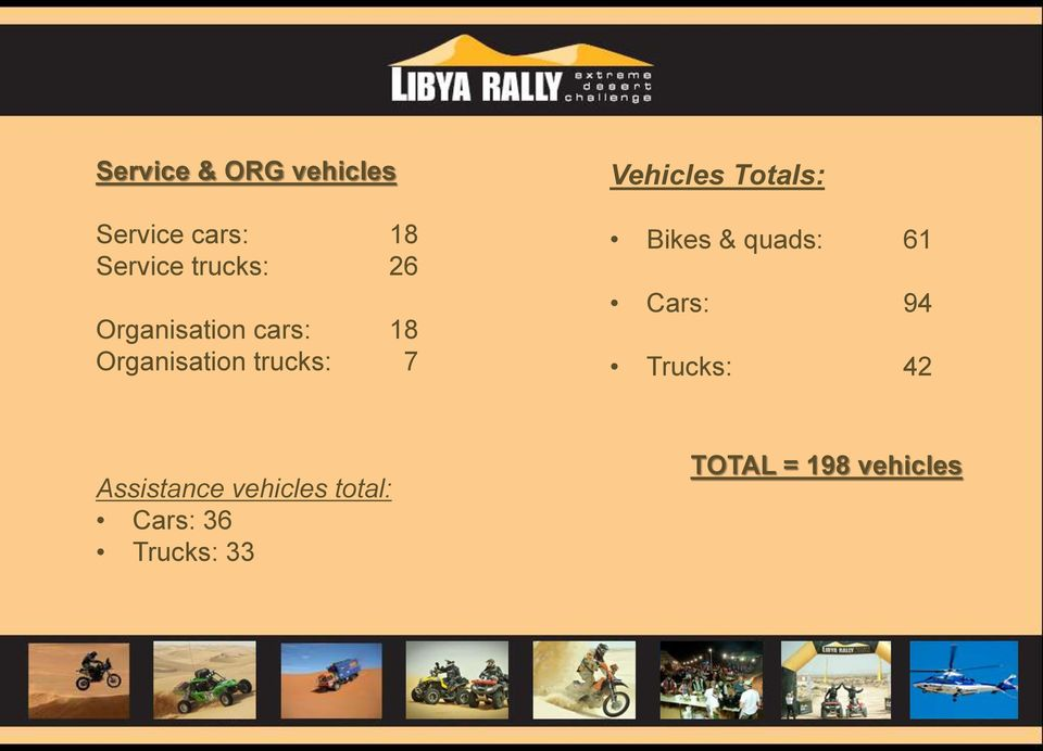 Totals: Bikes & quads: 61 Cars: 94 Trucks: 42 Assistance