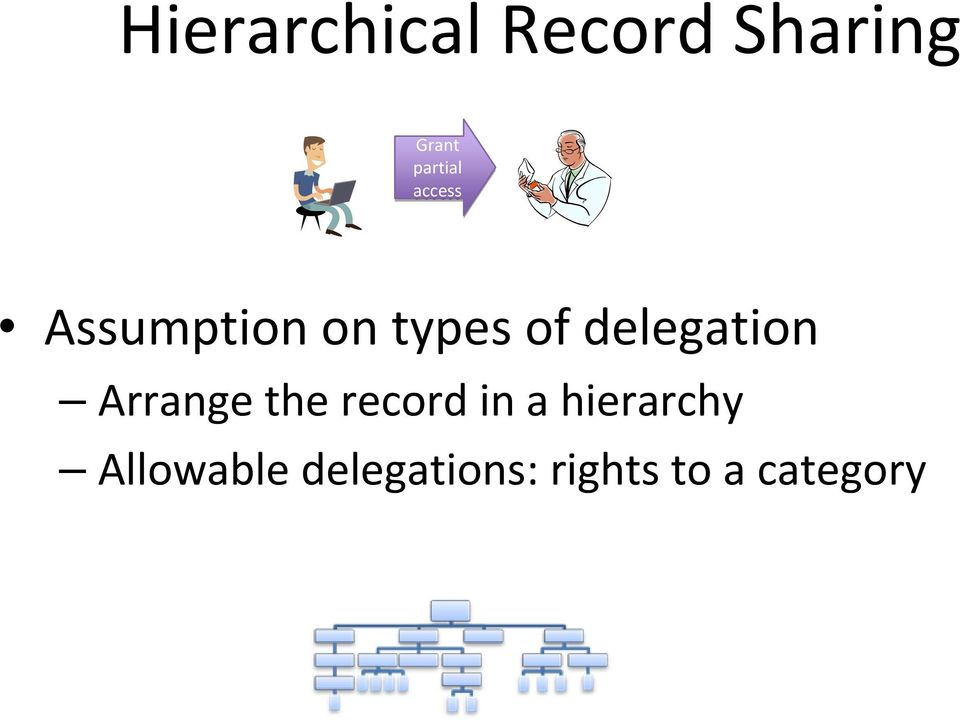 delegation Arrange the record in a
