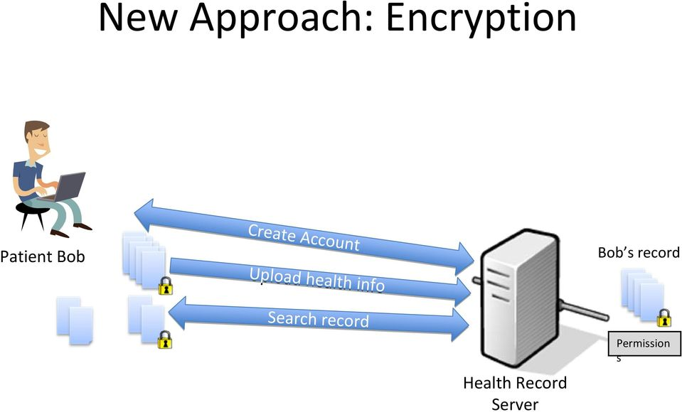 New Approach: Encryption Health
