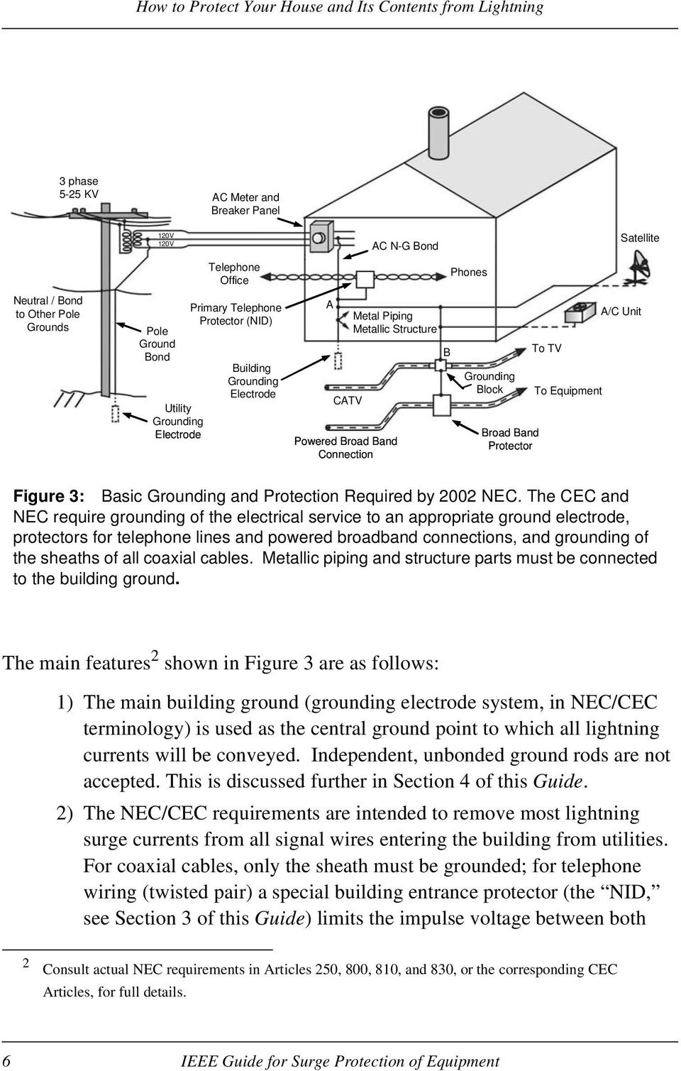 Basic Grounding and Protection Required by 2002 NEC.