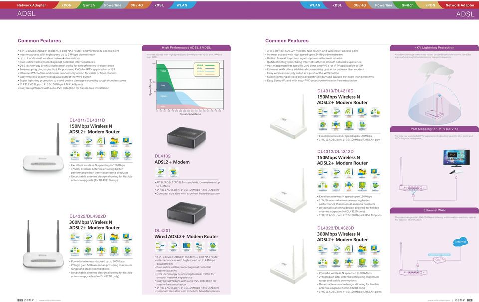 wireless networks for visitors Built-in firewall to protect against potential Internet attacks QoS technology prioritizing Internet traffic for smooth network experience Port mapping binds specific