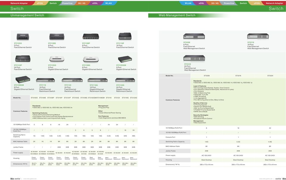 ST3208 ST3216 ST32 ST3108GM 8 Port Model No. 10100Mbps RJ45 Port ST3116 16 Port Fast Ethernet Rackmount ST31 Port Fast Ethernet Rackmount Standards IEEE 802.3, IEEE 802.3u, IEEE 802,3ab, IEEE 802.