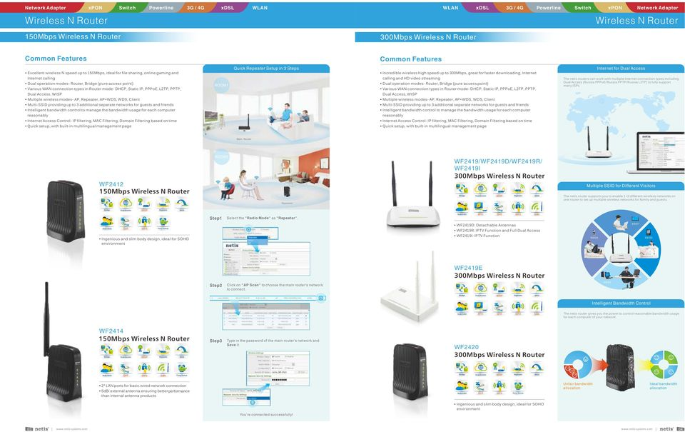 providing up to 3 additional separate networks for guests and friends Intelligent bandwidth control to manage the bandwidth usage for each computer reasonably Internet Access Control- IP filtering,
