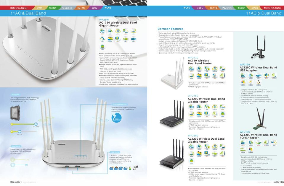 AP+WDS, WDS, Client Multi-SSID providing up to 6 additional separate networks for guests and friends Easy Wi-Fi security setup at a push of button Intelligent bandwidth control to manage the