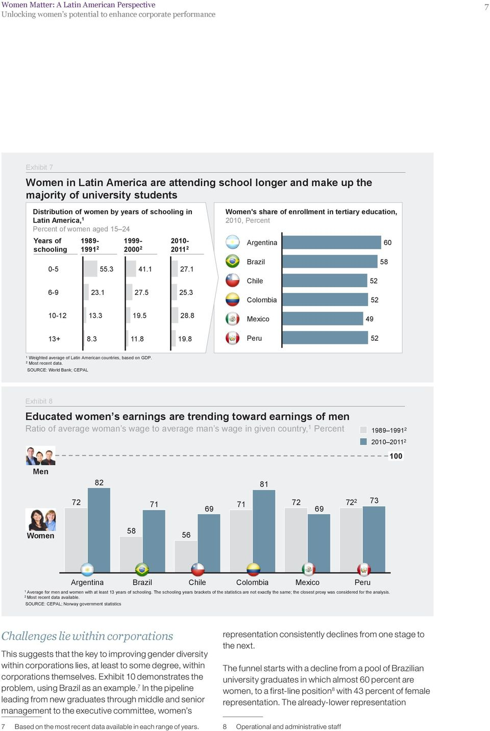 1 25.3 Women's share of enrollment in tertiary education, 2010, Percent Argentina 60 Brazil Chile 52 Colombia 52 58 10-12 13.3 19.5 28.8 Mexico 49 13+ 8.3 11.8 19.