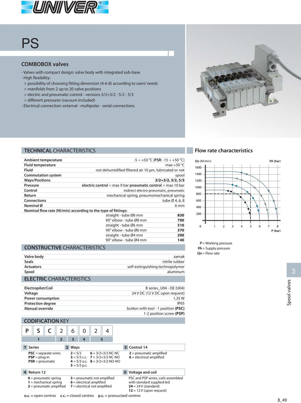 Ambient temperature Fluid temperature Fluid Commutation system Ways/Positions Control Return Connections Nominal Ø Nominal flow rate (Nl/min) according to the type of fittings: straight - tube Ø mm 0
