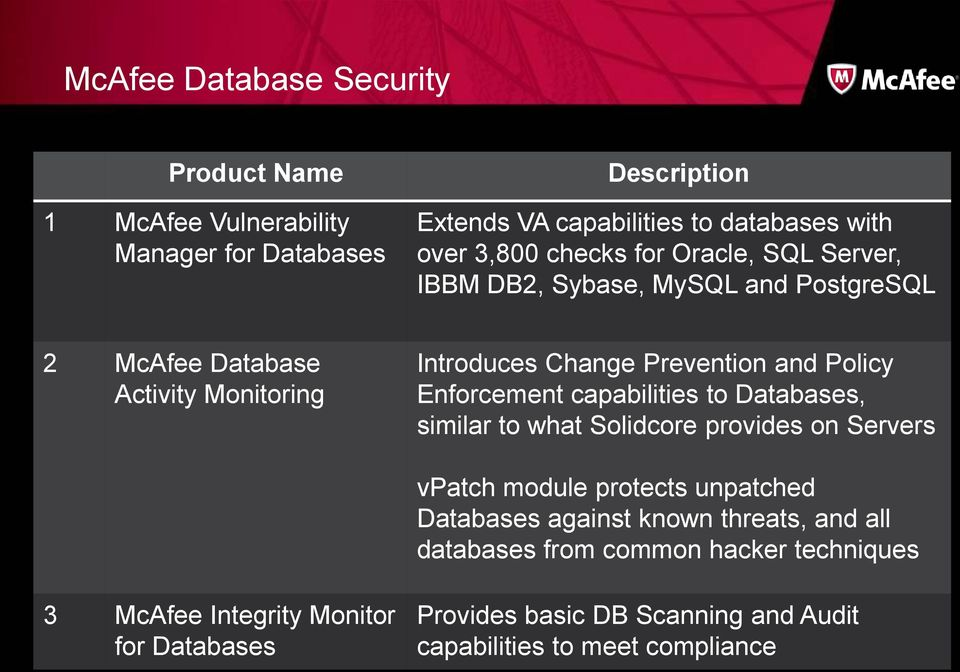 Enforcement capabilities to Databases, similar to what Solidcore provides on Servers vpatch module protects unpatched Databases against known threats,