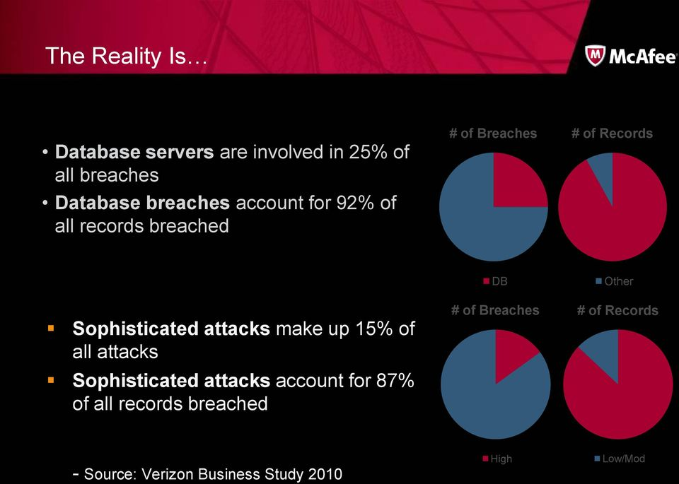 attacks make up 15% of all attacks Sophisticated attacks account for 87% of all records