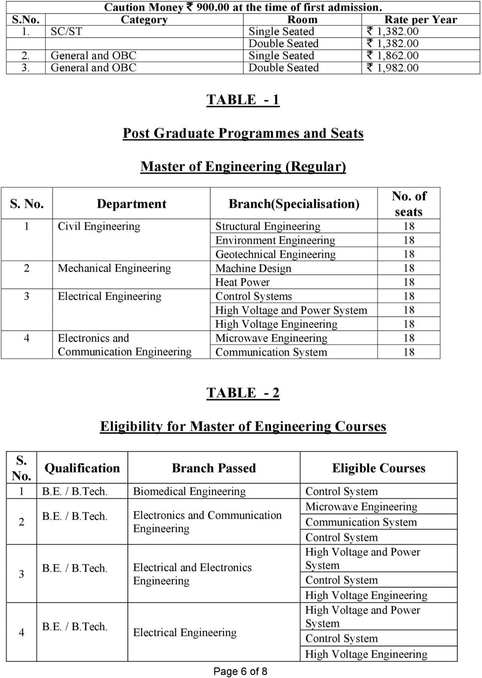 00 TABLE - 1 Post Graduate Programmes and Seats Master of Engineering (Regular) Department Branch(Specialisation) of seats 1 Civil Engineering Structural Engineering 18 Environment Engineering 18