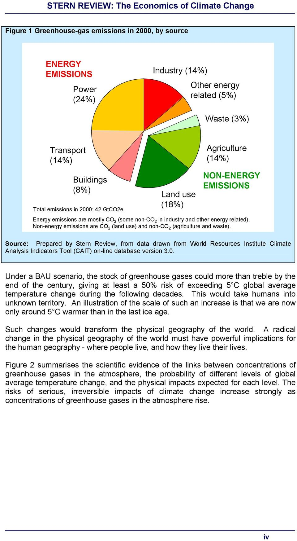 Non-energy emissions are CO 2 (land use) and non-co 2 (agriculture and waste).